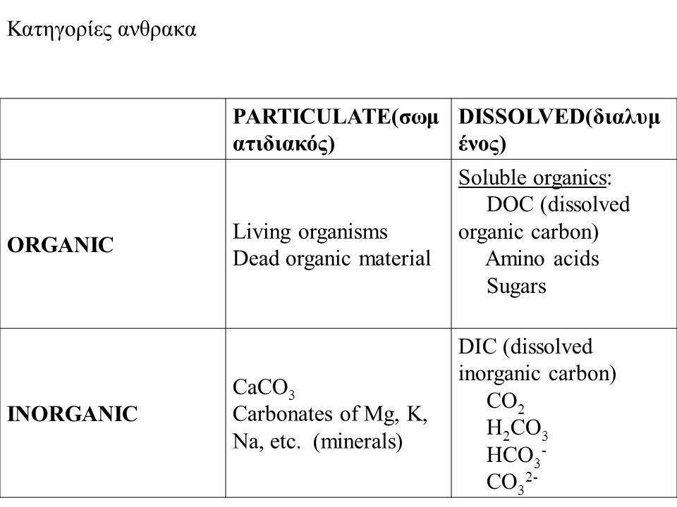 Κατηγορίες ανθρακα PARTICULATE(σωμ ατιδιακός) DISSOLVED(διαλυμ ένος) ORGANIC Living organisms Dead organic material Soluble organics: DOC (dissolved o