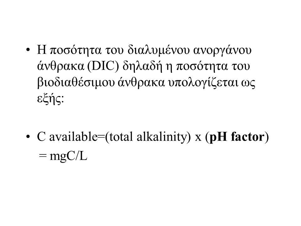 Η ποσότητα του διαλυμένου ανοργάνου άνθρακα (DIC) δηλαδή η ποσότητα του βιοδιαθέσιμου άνθρακα υπολογίζεται ως εξής: C available=(total alkalinity) x (