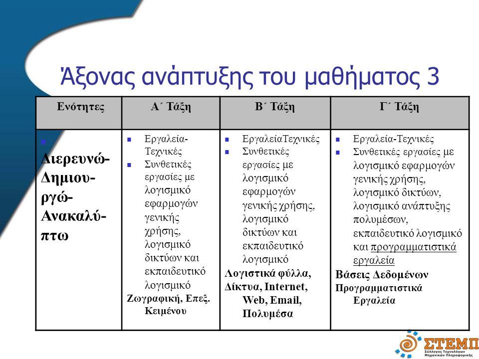 Άξονας ανάπτυξης του μαθήματος 3 ΕνότητεςΑ΄ ΤάξηΒ΄ ΤάξηΓ΄ Τάξη Διερευνώ- Δημιου- ργώ- Ανακαλύ- πτω Εργαλεία- Τεχνικές Συνθετικές εργασίες με λογισμικό