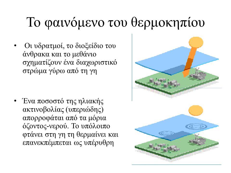 Το φαινόμενο του θερμοκηπίου Οι υδρατμοί, το διοξείδιο του άνθρακα και το μεθάνιο σχηματίζουν ένα διαχωριστικό στρώμα γύρω από τη γη Ένα ποσοστό της η