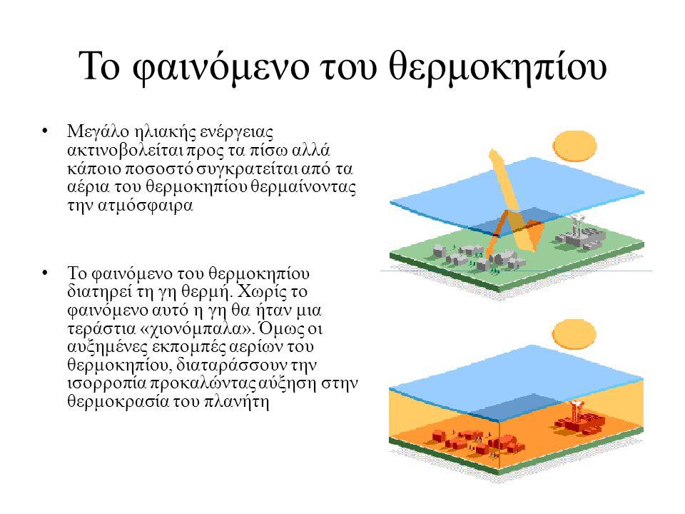 Το φαινόμενο του θερμοκηπίου Μεγάλο ηλιακής ενέργειας ακτινοβολείται προς τα πίσω αλλά κάποιο ποσοστό συγκρατείται από τα αέρια του θερμοκηπίου θερμαί