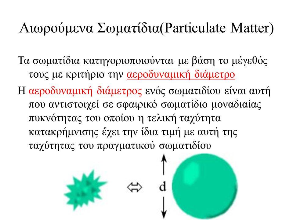 Αιωρούμενα Σωματίδια(Particulate Matter) PM10: αεροδυναμική διάμετρος<10μm PM2,5: αεροδυναμική διάμετρος<2,5μm Ultrafine PM : αεροδυναμική διάμετρος<0.1μm Coarse PM: αεροδυναμική διάμετρος 2.5-10μm Ολικά αιωρούμενα σωματίδια(TSP): Όλα τα σωματίδια έως 45μm