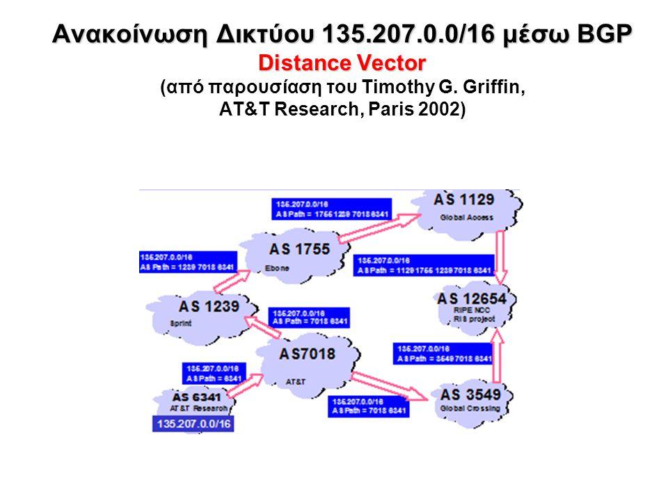 Ανακοίνωση Δικτύου 135.207.0.0/16 μέσω BGP Distance Vector Ανακοίνωση Δικτύου 135.207.0.0/16 μέσω BGP Distance Vector (από παρουσίαση του Timothy G.