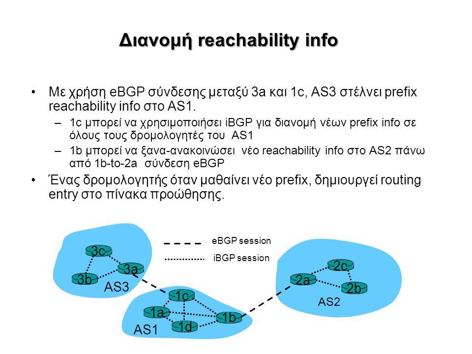 Διανομή reachability info Με χρήση eBGP σύνδεσης μεταξύ 3a και 1c, AS3 στέλνει prefix reachability info στο AS1.