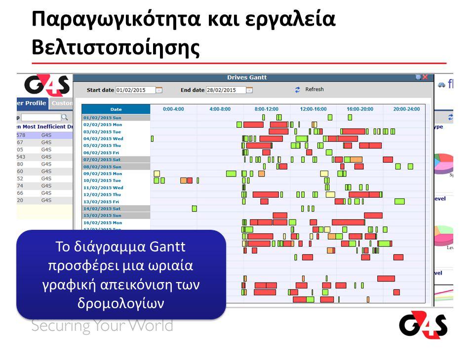 Παραγωγικότητα και εργαλεία Βελτιστοποίησης Το διάγραμμα Gantt προσφέρει μια ωριαία γραφική απεικόνιση των δρομολογίων