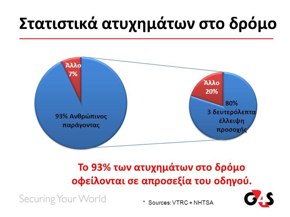 Στατιστικά ατυχημάτων στο δρόμο Άλλο 7% Το 93% των ατυχημάτων στο δρόμο οφείλονται σε απροσεξία του οδηγού. * Sources: VTRC + NHTSA 93% Ανθρώπινος παρ