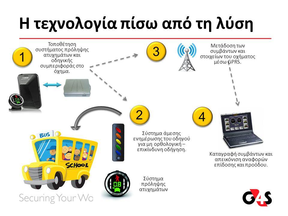Η τεχνολογία πίσω από τη λύση 2 2 3 3 1 1 4 4 Τοποθέτηση συστήματος πρόληψης ατυχημάτων και οδηγικής συμπεριφοράς στο όχημα. Σύστημα άμεσης ενημέρωσης
