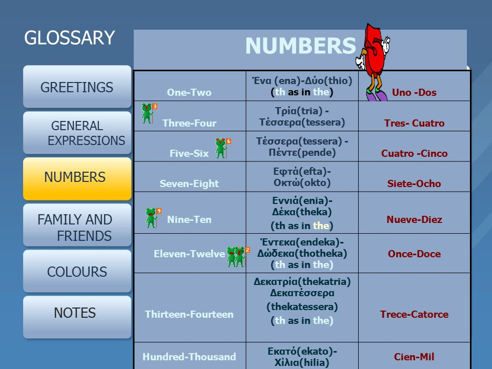 GLOSSARY GREETINGS GENERAL EXPRESSIONS NUMBERS FAMILY AND FRIENDS COLOURS NOTES NUMBERS One-Two Ένα (ena)-Δύο(thio) (th as in the) Uno -Dos Three-Four Τρία(tria) - Τέσσερα(tessera) Tres- Cuatro Five-Six Τέσσερα(tessera) - Πέντε(pende) Cuatro -Cinco Seven-Eight Εφτά(efta)- Οκτώ(okto) Siete-Ocho Nine-Ten Εννιά(enia)- Δέκα(theka) (th as in the) Nueve-Diez Eleven-Twelve Έντεκα(endeka)- Δώδεκα(thotheka) (th as in the) Once-Doce Thirteen-Fourteen Δεκατρία(thekatria) Δεκατέσσερα (thekatessera) (th as in the) Trece-Catorce Hundred-Thousand Εκατό(ekato)- Χίλια(hilia) Cien-Mil