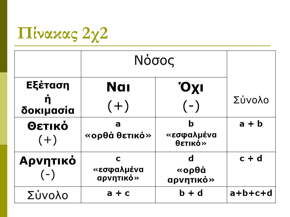Πίνακας 2χ2 Νόσος Σύνολο Εξέταση ή δοκιμασία Ναι (+) Όχι (-) Θετικό (+) a «ορθά θετικό» b «εσφαλμένα θετικό» a + b Αρνητικό (-) c «εσφαλμένα αρνητικό»
