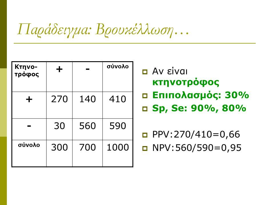 Παράδειγμα: Βρουκέλλωση…  Αν είναι κτηνοτρόφος  Επιπολασμός: 30%  Sp, Se: 90%, 80%  PPV:270/410=0,66  NPV:560/590=0,95 Κτηνο- τρόφος +- σύνολο +2