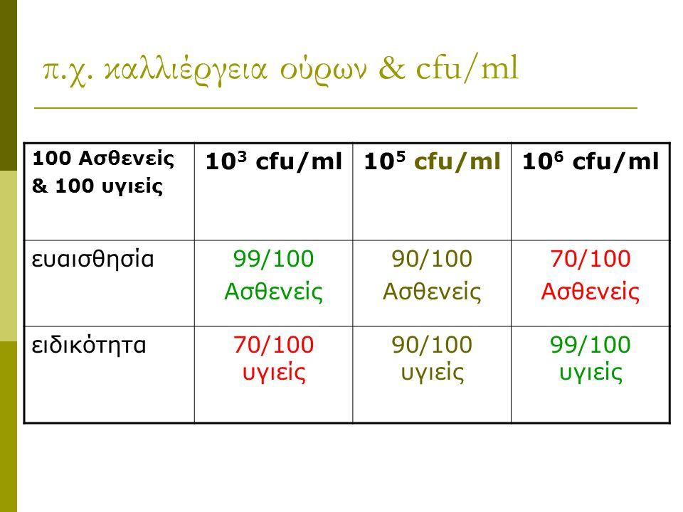 π.χ. καλλιέργεια ούρων & cfu/ml 100 Ασθενείς & 100 υγιείς 10 3 cfu/ml10 5 cfu/ml10 6 cfu/ml ευαισθησία99/100 Ασθενείς 90/100 Ασθενείς 70/100 Ασθενείς