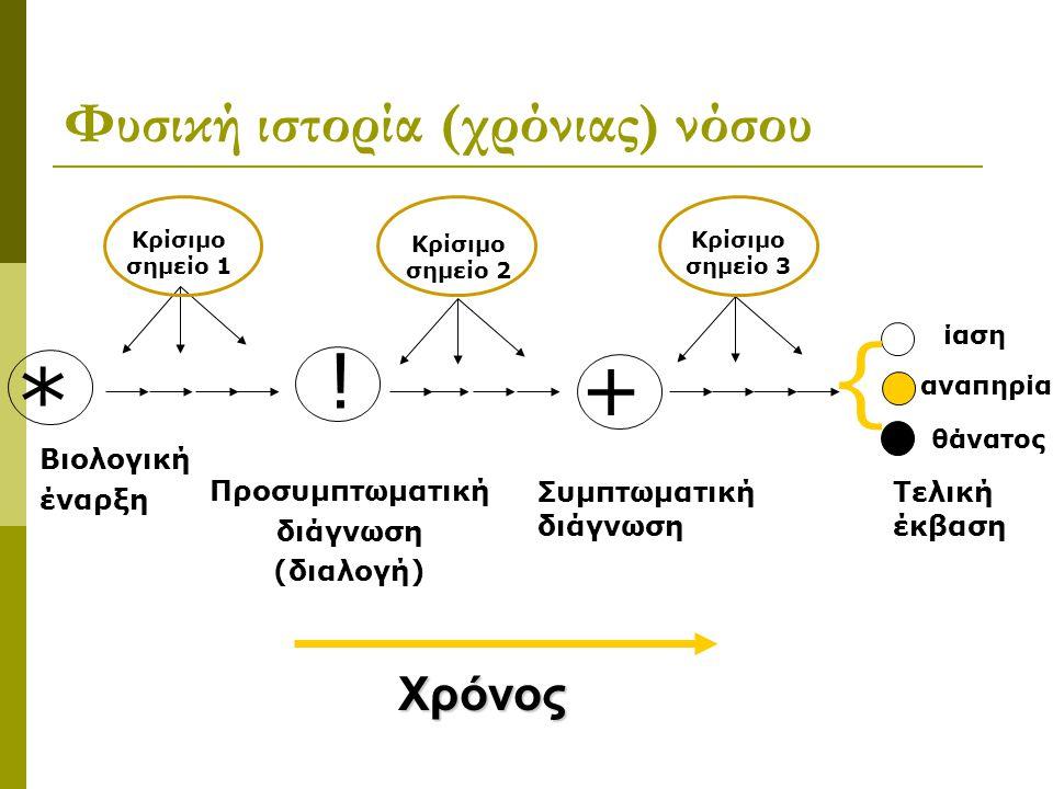 Φυσική ιστορία (χρόνιας) νόσου Κρίσιμο σημείο 1 Κρίσιμο σημείο 2 Κρίσιμο σημείο 3 * ! + { Βιολογική έναρξη Προσυμπτωματική διάγνωση (διαλογή) Τελική έ