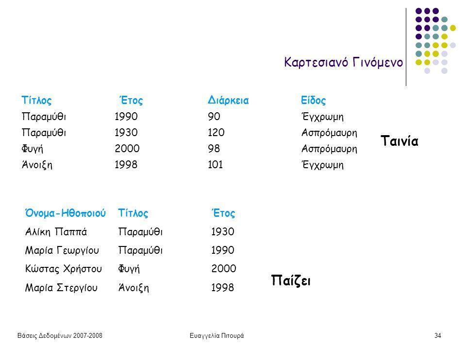 Βάσεις Δεδομένων 2007-2008Ευαγγελία Πιτουρά34 Καρτεσιανό Γινόμενο Ταινία Τίτλος Έτος Διάρκεια Είδος Παραμύθι 199090Έγχρωμη Παραμύθι1930120Ασπρόμαυρη Φ