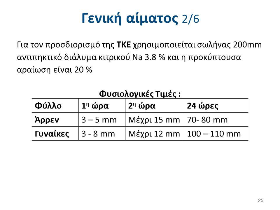 Γενική αίματος 2/6 Για τον προσδιορισμό της ΤΚΕ χρησιμοποιείται σωλήνας 200mm αντιπηκτικό διάλυμα κιτρικού Na 3.8 % και η προκύπτουσα αραίωση είναι 20