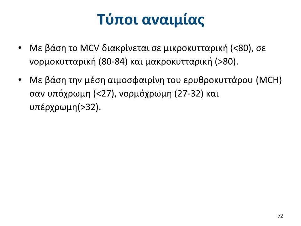 Τύποι αναιμίας Με βάση το MCV διακρίνεται σε μικροκυτταρική ( 80). Με βάση την μέση αιμοσφαιρίνη του ερυθροκυττάρου (MCH) σαν υπόχρωμη ( 32). 52