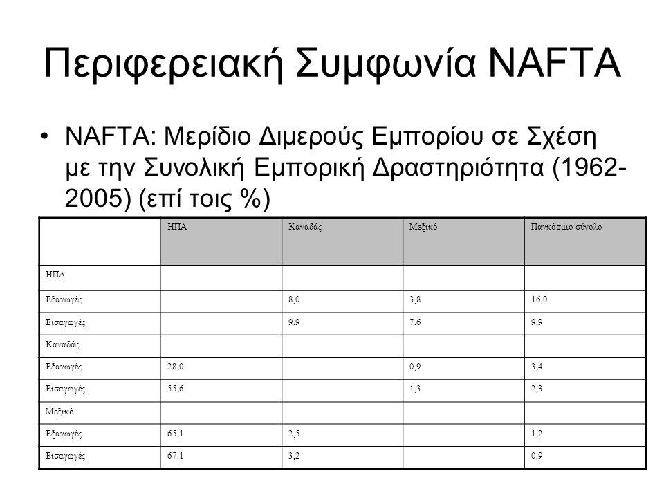 Περιφερειακή Συμφωνία NAFTA NAFTA: Μερίδιο Διμερούς Εμπορίου σε Σχέση με την Συνολική Εμπορική Δραστηριότητα (1962- 2005) (επί τοις %) ΗΠΑΚαναδάςΜεξικ