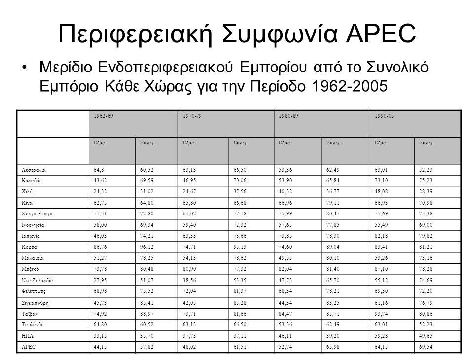 Περιφερειακή Συμφωνία APEC Μερίδιο Ενδοπεριφερειακού Εμπορίου από το Συνολικό Εμπόριο Κάθε Χώρας για την Περίοδο 1962-2005 1962-691970-791980-891990-0