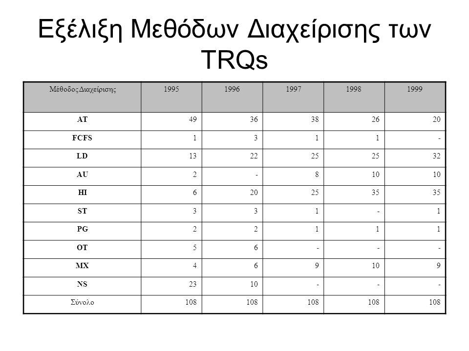 Εξέλιξη Μεθόδων Διαχείρισης των TRQs Μέθοδος Διαχείρισης19951996199719981999 AT4936382620 FCFS1311- LD132225 32 AU2-810 HI6202535 ST331-1 PG22111 OT56