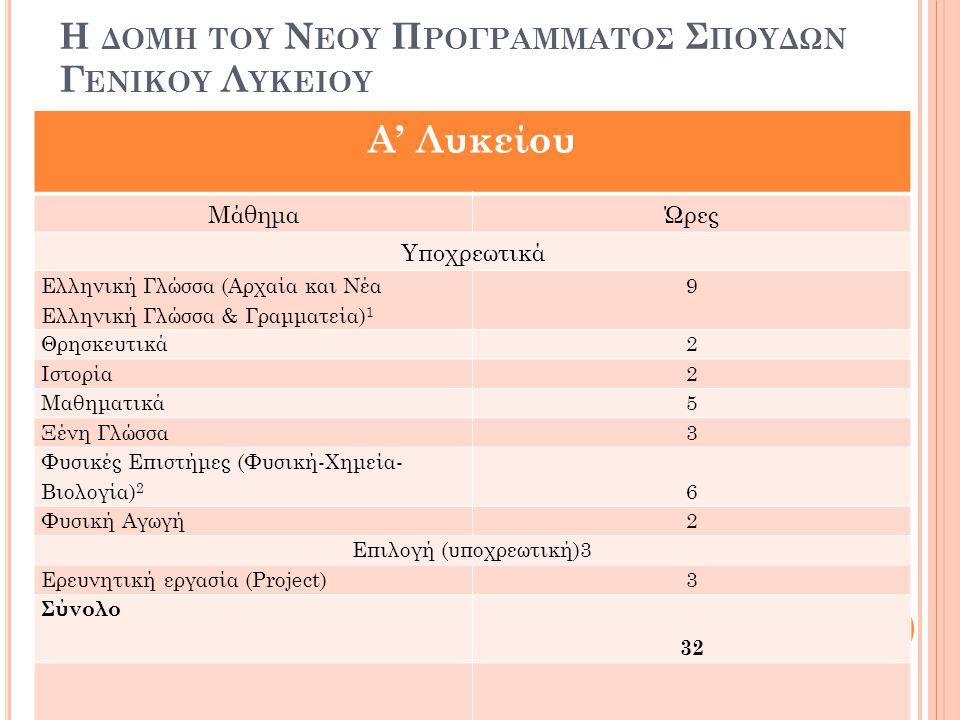 Η ΔΟΜΗ ΤΟΥ Ν ΕΟΥ Π ΡΟΓΡΑΜΜΑΤΟΣ Σ ΠΟΥΔΩΝ Γ ΕΝΙΚΟΥ Λ ΥΚΕΙΟΥ Α' Λυκείου ΜάθημαΏρες Υποχρεωτικά Ελληνική Γλώσσα (Αρχαία και Νέα Ελληνική Γλώσσα & Γραμματεία) 1 9 Θρησκευτικά2 Ιστορία2 Μαθηματικά5 Ξένη Γλώσσα3 Φυσικές Επιστήμες (Φυσική-Χημεία- Βιολογία) 2 6 Φυσική Αγωγή 2 Επιλογή (υποχρεωτική)3 Ερευνητική εργασία (Project) 3 Σύνολο 32