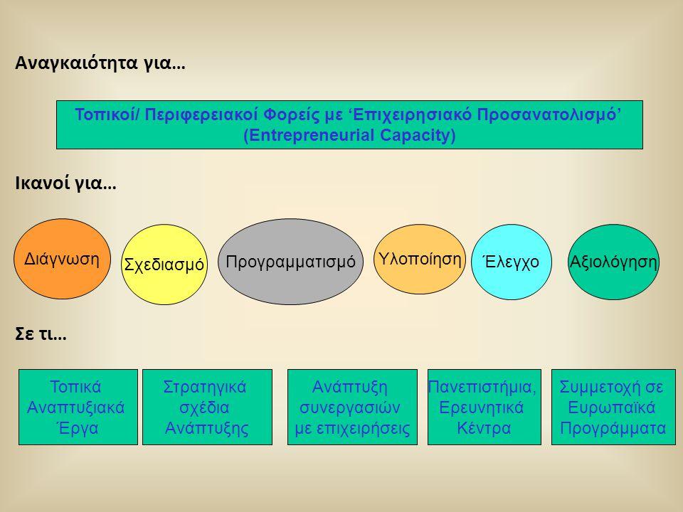 Αναγκαιότητα για… Ικανοί για… Σε τι… Τοπικοί/ Περιφερειακοί Φορείς με 'Επιχειρησιακό Προσανατολισμό' (Entrepreneurial Capacity) Διάγνωση Σχεδιασμό Προ