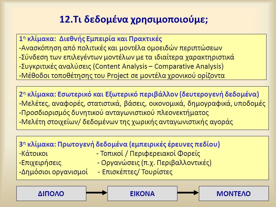 12.Τι δεδομένα χρησιμοποιούμε; 1 η κλίμακα: Διεθνής Εμπειρία και Πρακτικές -Ανασκόπηση από πολιτικές και μοντέλα ομοειδών περιπτώσεων -Σύνδεση των επι