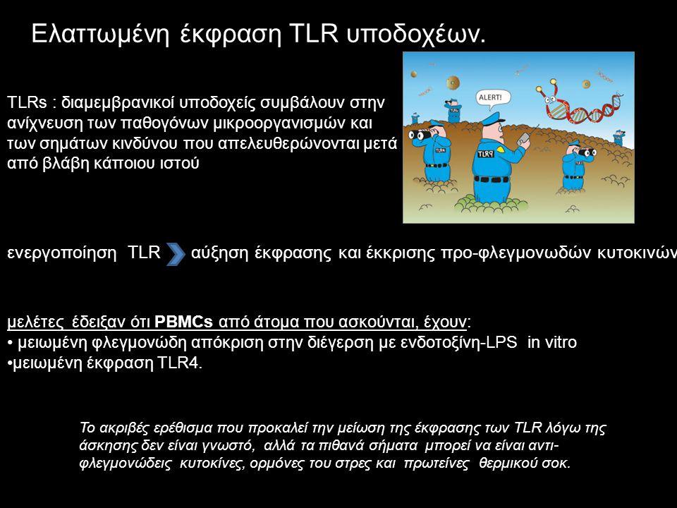 μελέτες έδειξαν ότι PBMCs από άτομα που ασκούνται, έχουν: μειωμένη φλεγμονώδη απόκριση στην διέγερση με ενδοτοξίνη-LPS in vitro μειωμένη έκφραση TLR4.