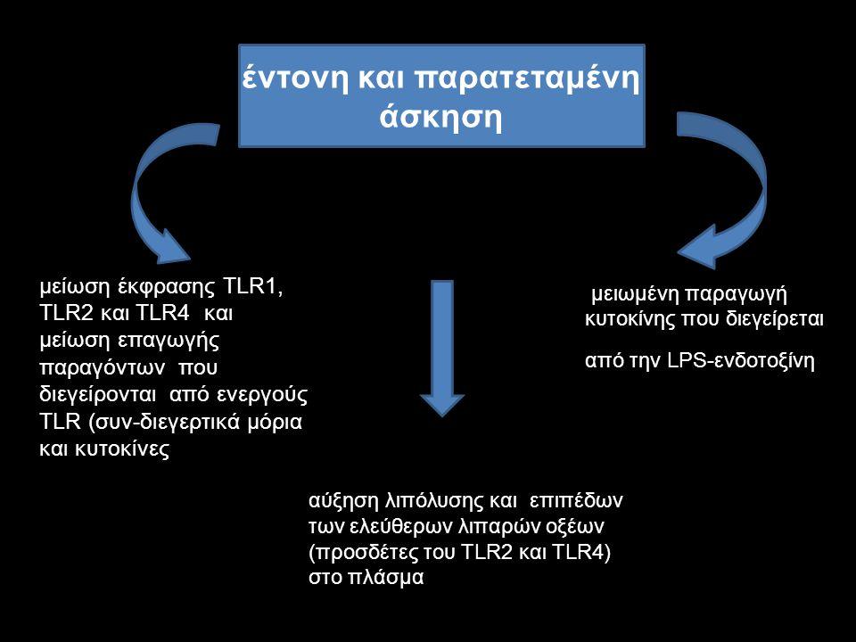 μειωμένη παραγωγή κυτοκίνης που διεγείρεται από την LPS-ενδοτοξίνη έντονη και παρατεταμένη άσκηση μείωση έκφρασης TLR1, TLR2 και TLR4 και μείωση επαγω