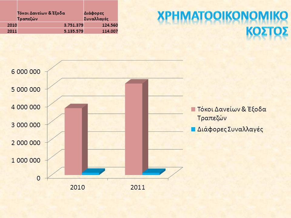 Τόκοι Δανείων & Έξοδα Τραπεζών Διάφορες Συναλλαγές 20103.751.379124.560 20115.135.579114.007