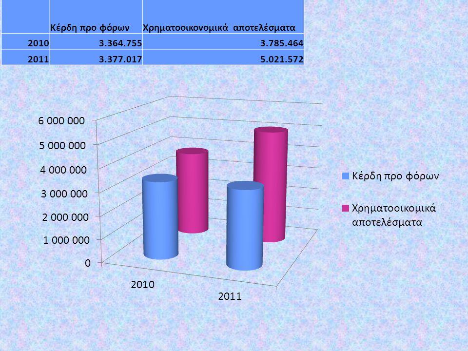 Κέρδη προ φόρωνΧρηματοοικονομικά αποτελέσματα 20103.364.7553.785.464 20113.377.0175.021.572