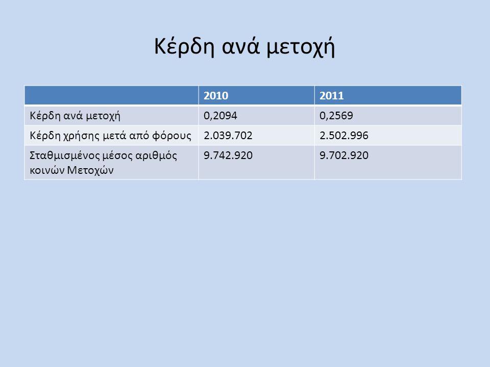 Κέρδη ανά μετοχή 20102011 Κέρδη ανά μετοχή0,20940,2569 Κέρδη χρήσης μετά από φόρους2.039.7022.502.996 Σταθμισμένος μέσος αριθμός κοινών Μετοχών 9.742.