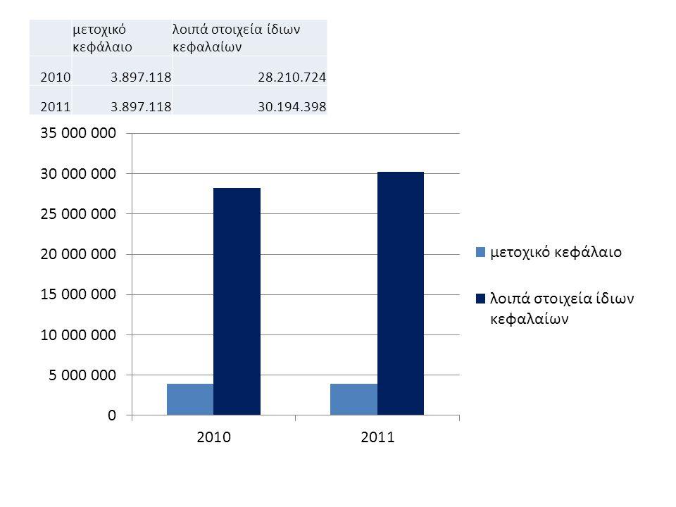 μετοχικό κεφάλαιο λοιπά στοιχεία ίδιων κεφαλαίων 20103.897.11828.210.724 20113.897.11830.194.398