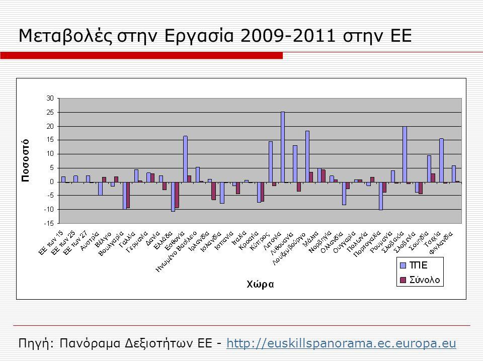 Μεταβολές στην Εργασία 2009-2011 στην ΕΕ Πηγή: Πανόραμα Δεξιοτήτων ΕΕ - http://euskillspanorama.ec.europa.euhttp://euskillspanorama.ec.europa.eu