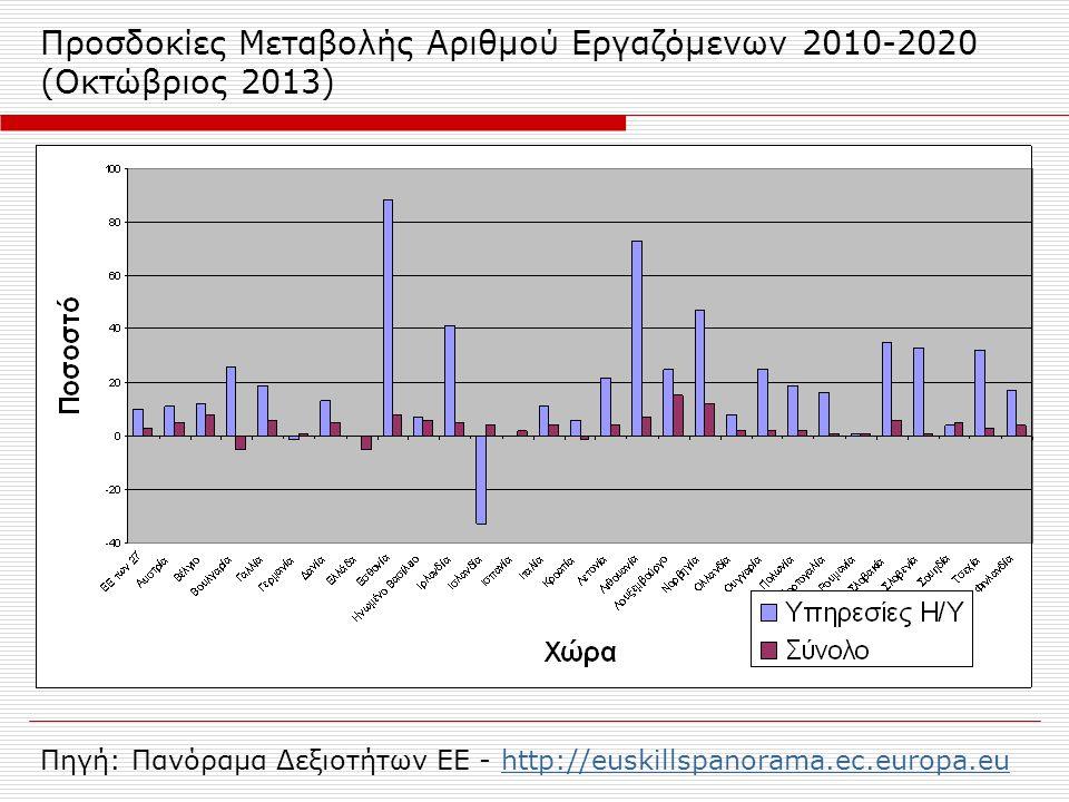 Προσδοκίες Μεταβολής Αριθμού Εργαζόμενων 2010-2020 (Οκτώβριος 2013) Πηγή: Πανόραμα Δεξιοτήτων ΕΕ - http://euskillspanorama.ec.europa.euhttp://euskills