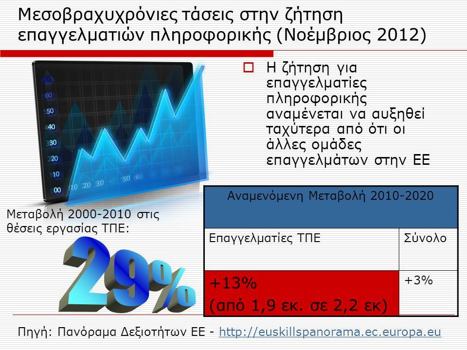 Οι μεγαλύτερες ελλείψεις προσωπικού στην ΕΕ (2012) ΠεδίοΕπάγγελμα ΥγείαΒιολόγοι, Φαρμακοποιοί, Παθολόγοι Γιατροί Νοσηλευτές, μαίες ΤΠΕΕπαγγελματίες πληροφορικής ΜηχανικήΜηχανικοί ΠωλήσειςΕπαγγελματίες πωλήσεων (π.χ.
