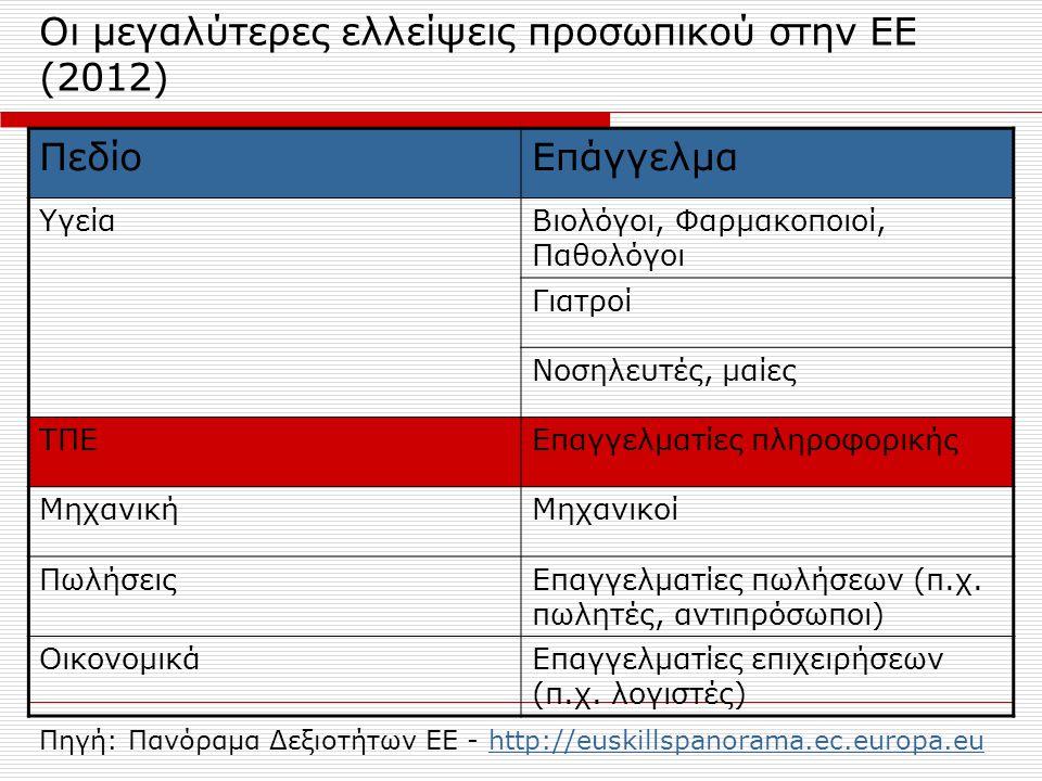 Οι μεγαλύτερες ελλείψεις προσωπικού στην ΕΕ (2012) ΠεδίοΕπάγγελμα ΥγείαΒιολόγοι, Φαρμακοποιοί, Παθολόγοι Γιατροί Νοσηλευτές, μαίες ΤΠΕΕπαγγελματίες πλ
