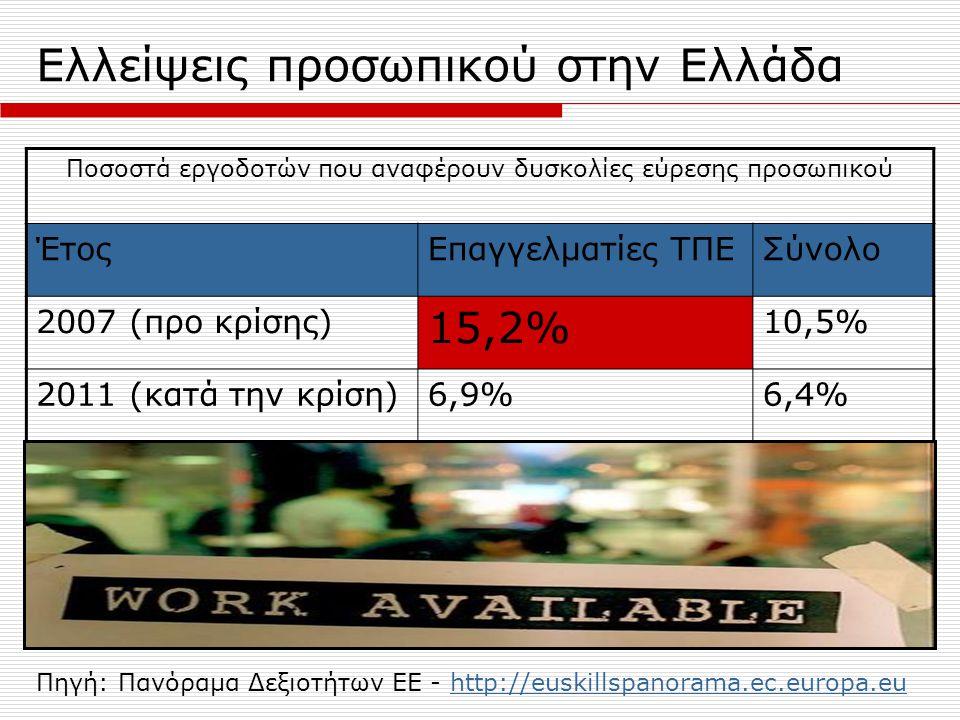 Ελλείψεις προσωπικού στην Ελλάδα Ποσοστά εργοδοτών που αναφέρουν δυσκολίες εύρεσης προσωπικού ΈτοςΕπαγγελματίες ΤΠΕΣύνολο 2007 (προ κρίσης) 15,2% 10,5