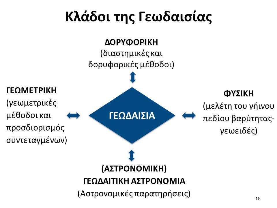 Κλάδοι της Γεωδαισίας ΓΕΩΔΑΙΣΙΑ ΔΟΡΥΦΟΡΙΚΗ (διαστημικές και δορυφορικές μέθοδοι) ΓΕΩΜΕΤΡΙΚΗ (γεωμετρικές μέθοδοι και προσδιορισμός συντεταγμένων) (ΑΣΤΡΟΝΟΜΙΚΗ) ΓΕΩΔΑΙΤΙΚΗ ΑΣΤΡΟΝΟΜΙΑ (Αστρονομικές παρατηρήσεις) ΦΥΣΙΚΗ (μελέτη του γήινου πεδίου βαρύτητας- γεωειδές) 18