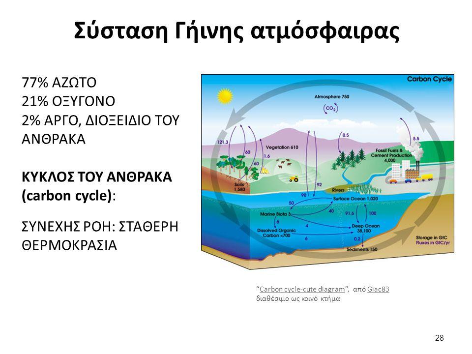Σύσταση Γήινης ατμόσφαιρας 77% ΑΖΩΤΟ 21% ΟΞΥΓΟΝΟ 2% ΑΡΓΟ, ΔΙΟΞΕΙΔΙΟ ΤΟΥ ΑΝΘΡΑΚΑ ΚΥΚΛΟΣ ΤΟΥ ΑΝΘΡΑΚΑ (carbon cycle): ΣΥΝΕΧΗΣ ΡΟΗ: ΣΤΑΘΕΡΗ ΘΕΡΜΟΚΡΑΣΙΑ Carbon cycle-cute diagram , από Giac83 διαθέσιμο ως κοινό κτήμαCarbon cycle-cute diagramGiac83 28