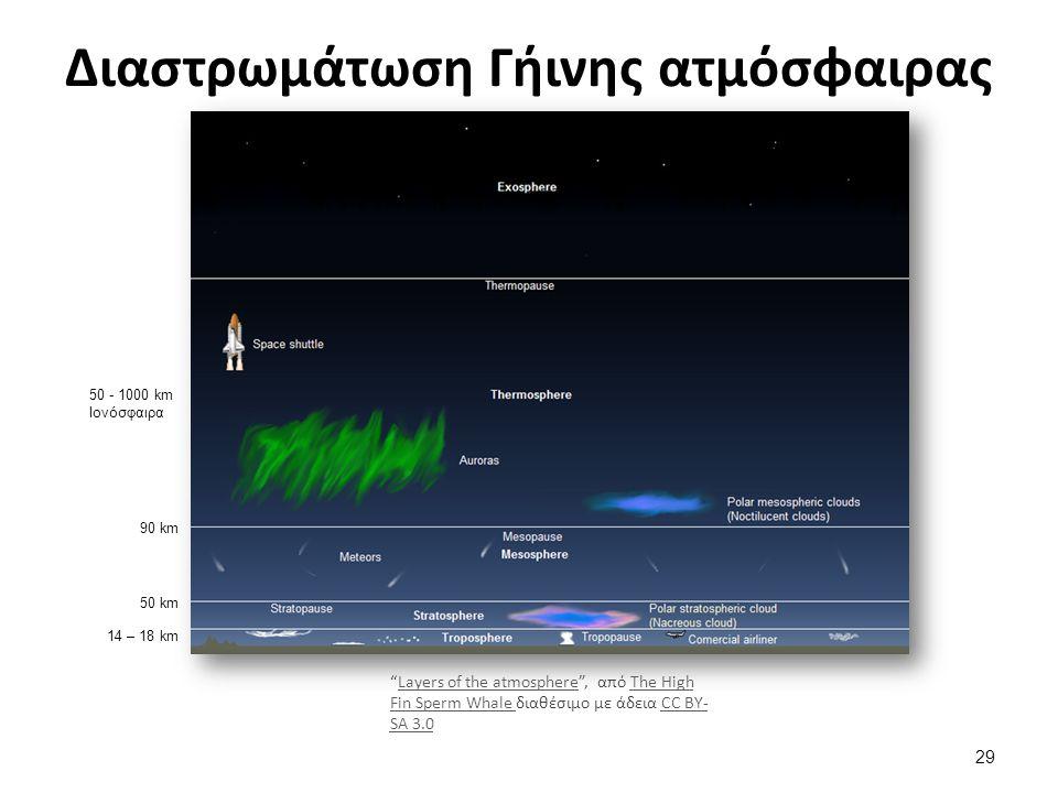 Διαστρωμάτωση Γήινης ατμόσφαιρας 14 – 18 km 50 km 90 km 50 - 1000 km Ιονόσφαιρα Layers of the atmosphere , από The High Fin Sperm Whale διαθέσιμο με άδεια CC BY- SA 3.0Layers of the atmosphereThe High Fin Sperm Whale CC BY- SA 3.0 29