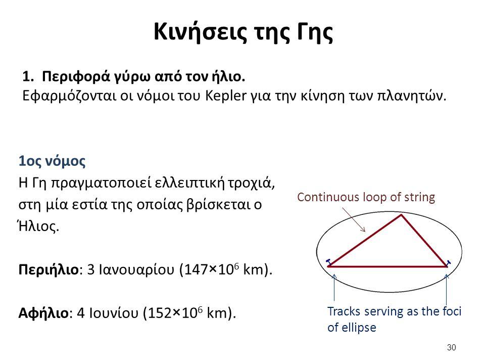 Κινήσεις της Γης 1.Περιφορά γύρω από τον ήλιο.