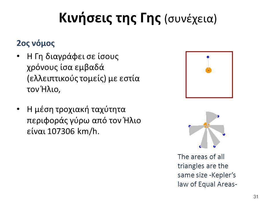 Κινήσεις της Γης (συνέχεια) 2ος νόμος Η Γη διαγράφει σε ίσους χρόνους ίσα εμβαδά (ελλειπτικούς τομείς) με εστία τον Ήλιο, Η μέση τροχιακή ταχύτητα περιφοράς γύρω από τον Ήλιο είναι 107306 km/h.