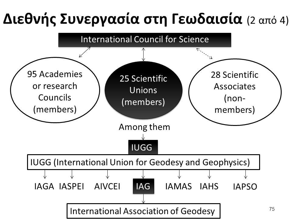 Διεθνής Συνεργασία στη Γεωδαισία (2 από 4) International Council for Science 95 Academies or research Councils (members) 25 Scientific Unions (members) 28 Scientific Associates (non- members) Among them IUGG IUGG (International Union for Geodesy and Geophysics) IAGAIASPEIAIVCEI IAG IAMASIAHS IAPSO International Association of Geodesy 75