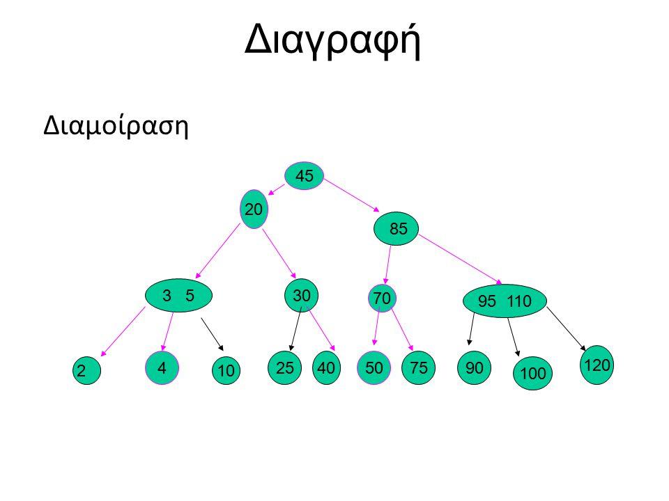 (2,4)- δένδρα Ένθεση: O(logn) Διαγραφή: O(logn) Αναζήτηση: O(logn) 1.Αναζήτηση 2.Ενημέρωση 3.Επαναζύγιση Πράξεις Ενημέρωσης: 45689 11 13151719 21 242731 3334 35 37 4142 51 53 10 x ρίζα 1.