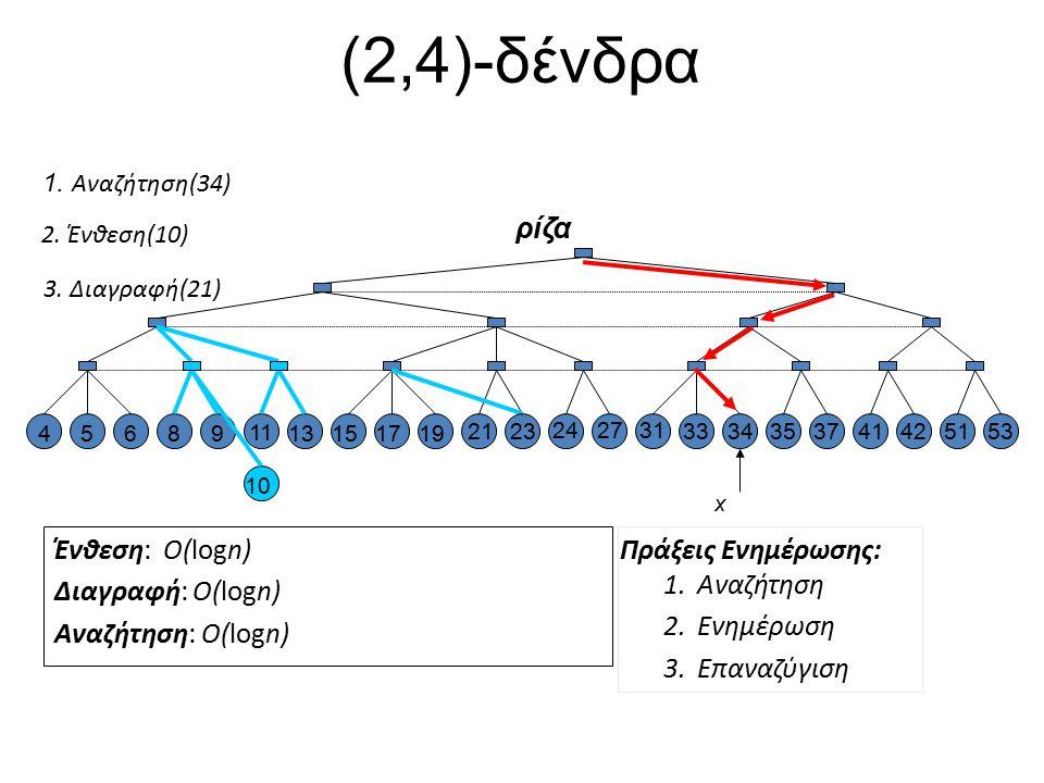 (2,4)- δένδρα Ένθεση: O(logn) Διαγραφή: O(logn) Αναζήτηση: O(logn) 1.Αναζήτηση 2.Ενημέρωση 3.Επαναζύγιση Πράξεις Ενημέρωσης: 45689 11 13151719 21 2427