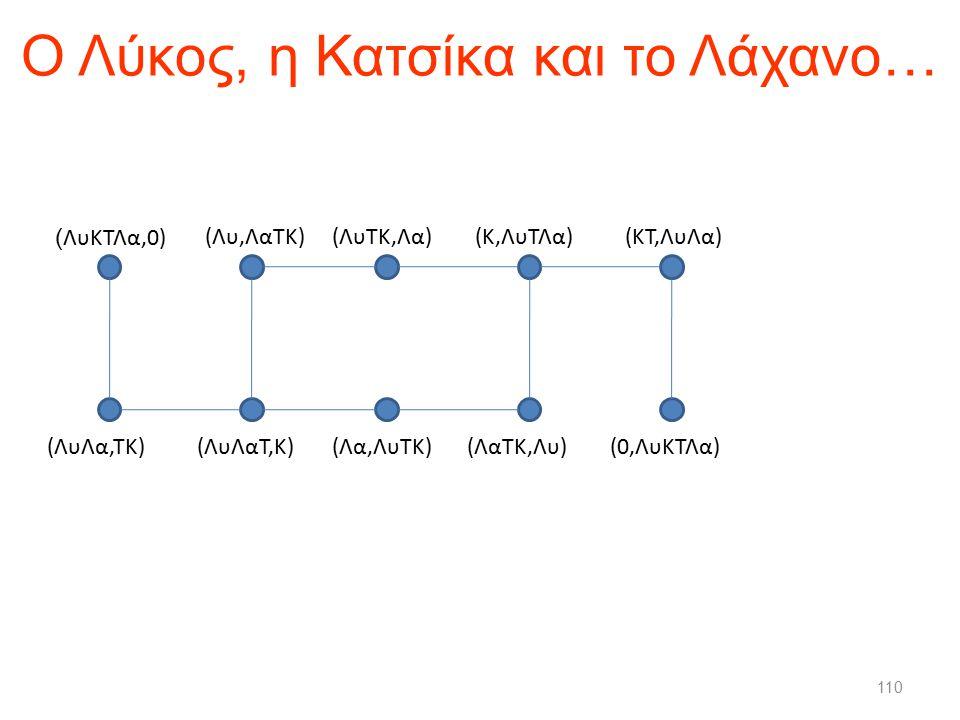 Ο Λύκος, η Κατσίκα και το Λάχανο … 110 ( ΛυΚΤΛα,0) (ΛυΛα,ΤΚ)(ΛυΛαΤ,Κ)(Λα,ΛυΤΚ)(ΛαΤΚ,Λυ) (Λυ,ΛαΤΚ)(ΛυΤΚ,Λα)(Κ,ΛυΤΛα)(ΚΤ,ΛυΛα) (0,ΛυΚΤΛα)