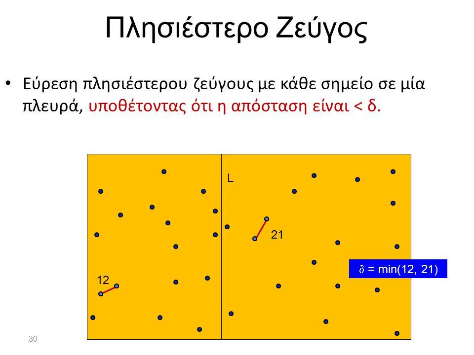 30 Πλησιέστερο Ζεύγος Εύρεση πλησιέστερου ζεύγους με κάθε σημείο σε μία πλευρά, υποθέτοντας ότι η απόσταση είναι < δ. 12 21  = min(12, 21) L