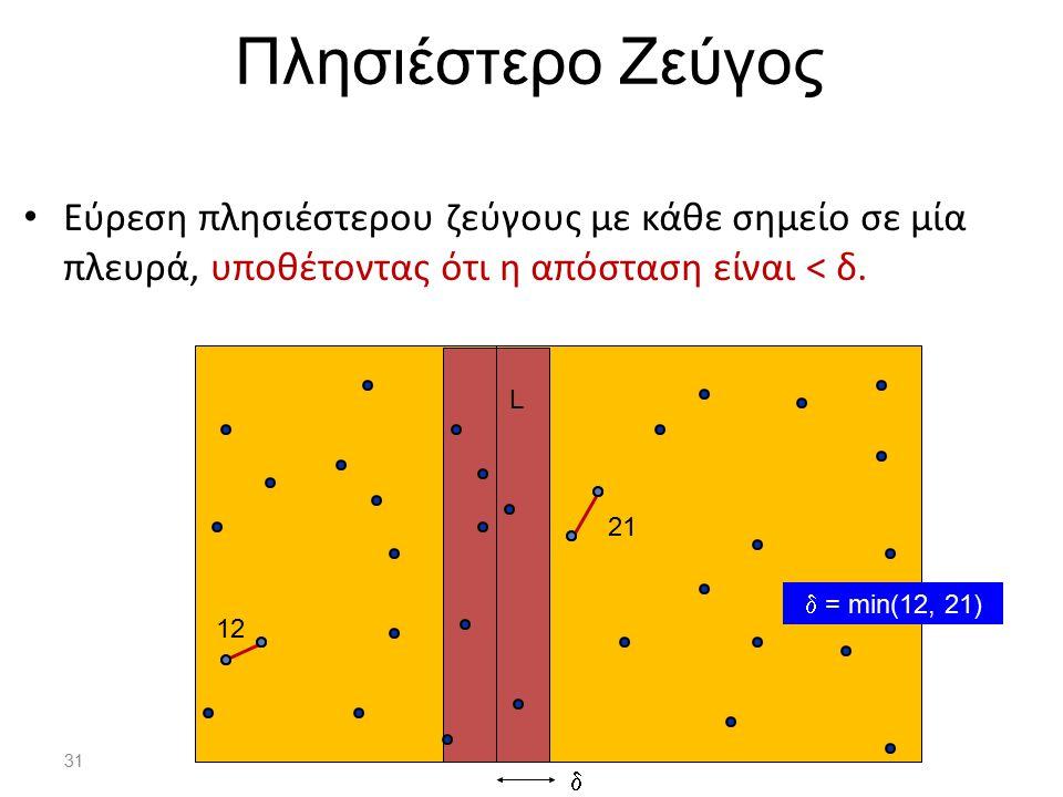 31 Πλησιέστερο Ζεύγος Εύρεση πλησιέστερου ζεύγους με κάθε σημείο σε μία πλευρά, υποθέτοντας ότι η απόσταση είναι < δ. 12 21  L  = min(12, 21)