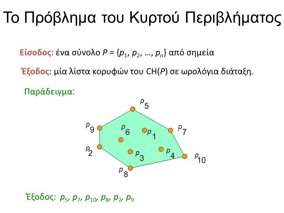 Το Πρόβλημα του Κυρτού Περιβλήματος Είσοδος: ένα σύνολο P = {p 1, p 2, …, p n } από σημεία Έξοδος: μία λίστα κορυφών του CH(P) σε ωρολόγια διάταξη. Πα