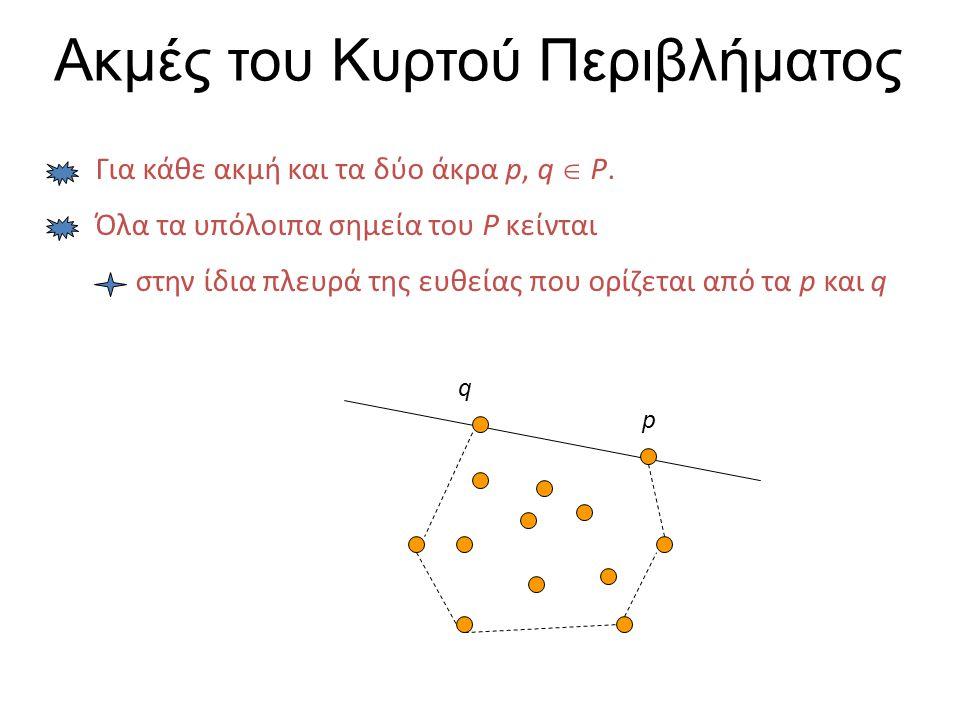 Ακμές του Κυρτού Περιβλήματος Για κάθε ακμή και τα δύο άκρα p, q  P. p q Όλα τα υπόλοιπα σημεία του P κείνται στην ίδια πλευρά της ευθείας που ορίζετ