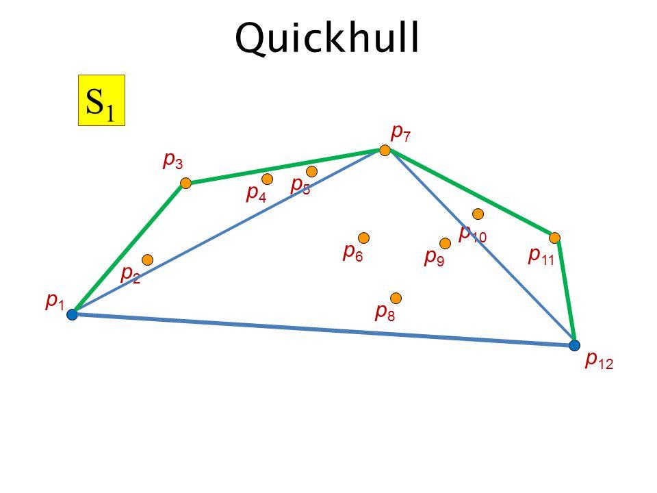 Η εύρεση του πλέον απομακρυσμένου σημείου από την ευθεία P 1 P 2 μπορεί να βρεθεί σε γραμμικό χρόνο Έτσι προκύπτει η ίδια πολυπλοκότητα με τη γρήγορη ταξινόμηση: – Χειρότερη περίπτωση: Θ(n 2 ) – Μέση περίπτωση: Θ(n log n) Αν τα σημεία δεν είναι αρχικά ταξινομημένα στον άξονα x, αυτό επιτυγχάνεται με κόστος Θ(nlogn) Αποδοτικότητα QuickHull 49